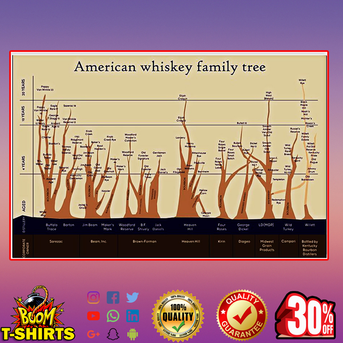 American whiskey family tree poster