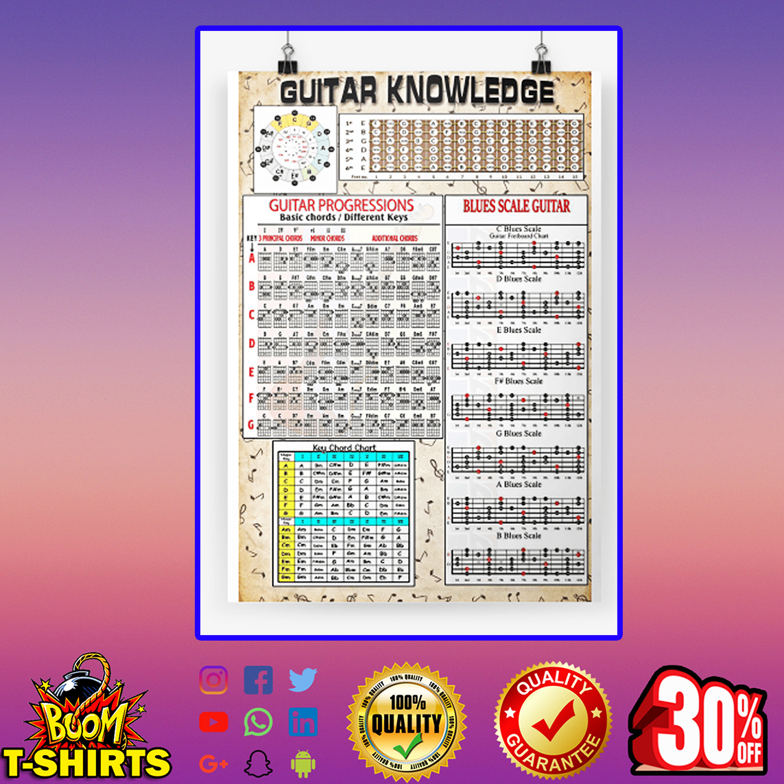 Guitar knowledge guitar progressions blues scale guitar poster - a3