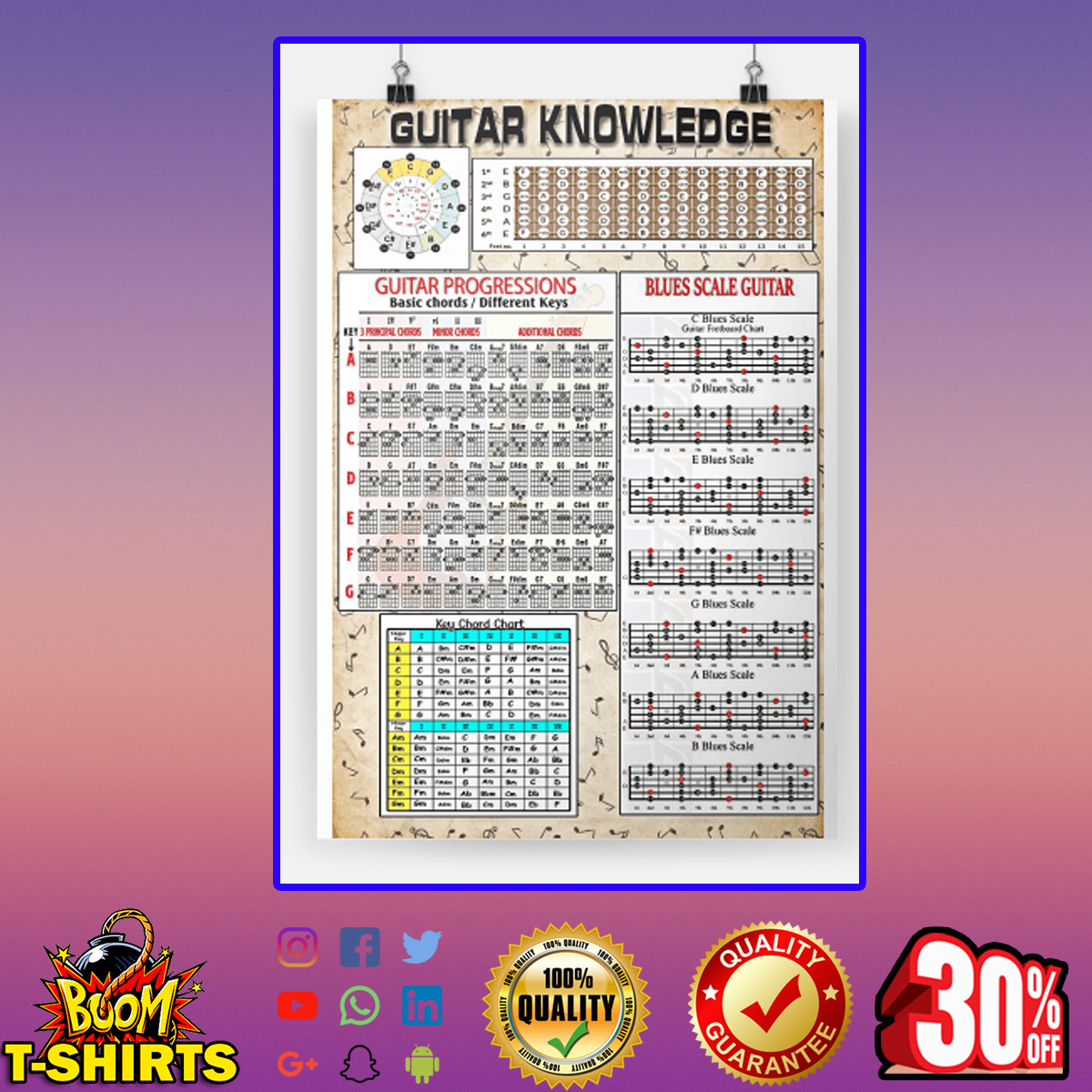 Guitar knowledge guitar progressions blues scale guitar poster